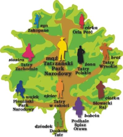Drzewo rodziny tatrzańskiej